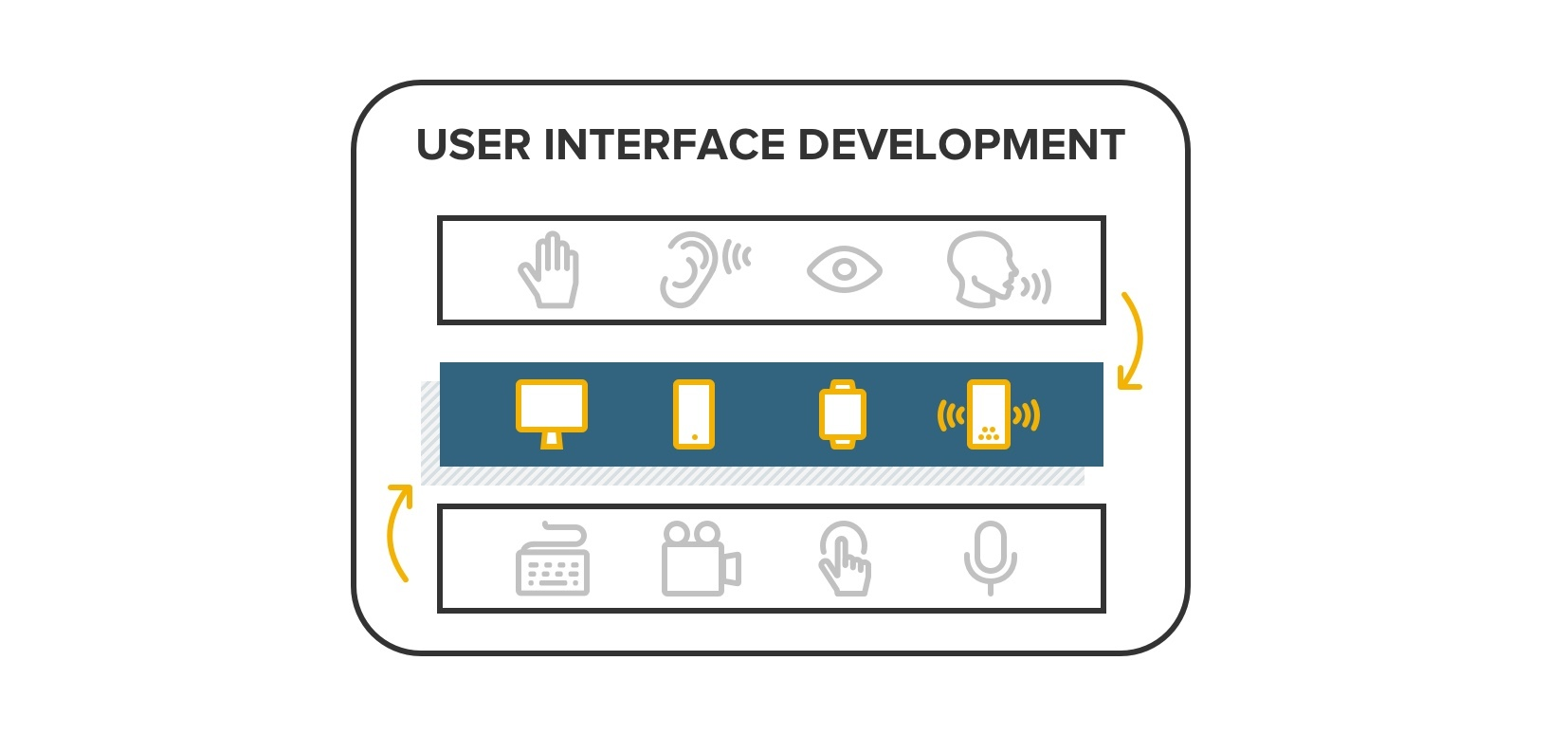 User Interface Development